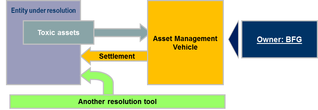 Diagram Asset separation