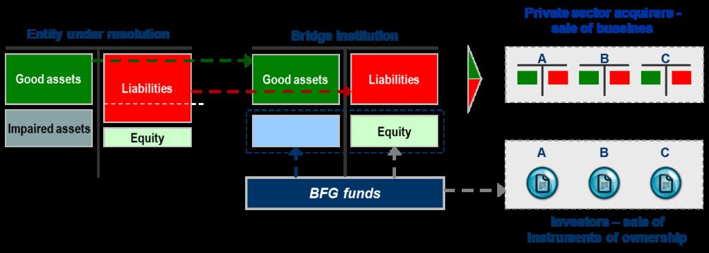 Diagram bridge institution