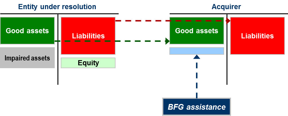 Diagram: Sale of business tool